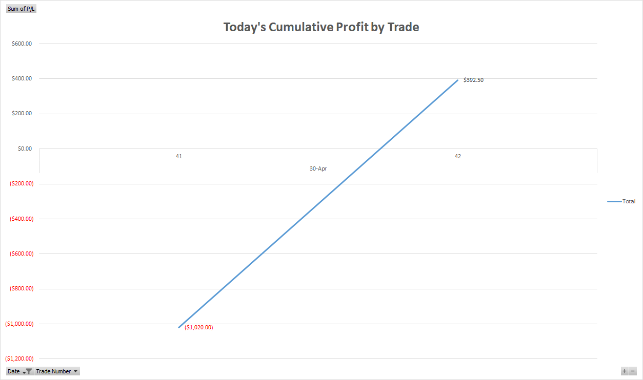 Cumulative Profit by Trade for OER Eval Day 3